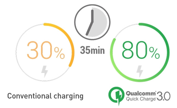 QC3.0 Quick Charge technology certified by Qualcomm